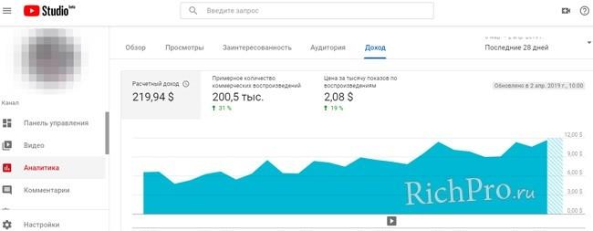 Kanal på YouTube - som affärsidé