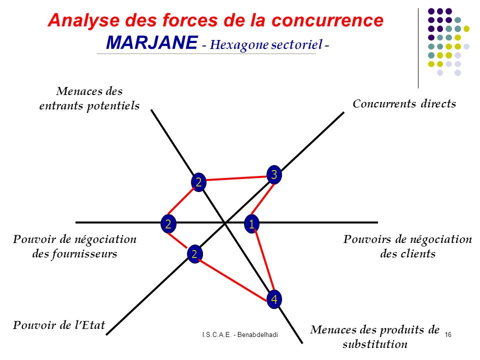 Le Meilleur Analyse Des Forces De La Concurrence Ppt Video Online Ce Mois Ci Original 1024 x 768