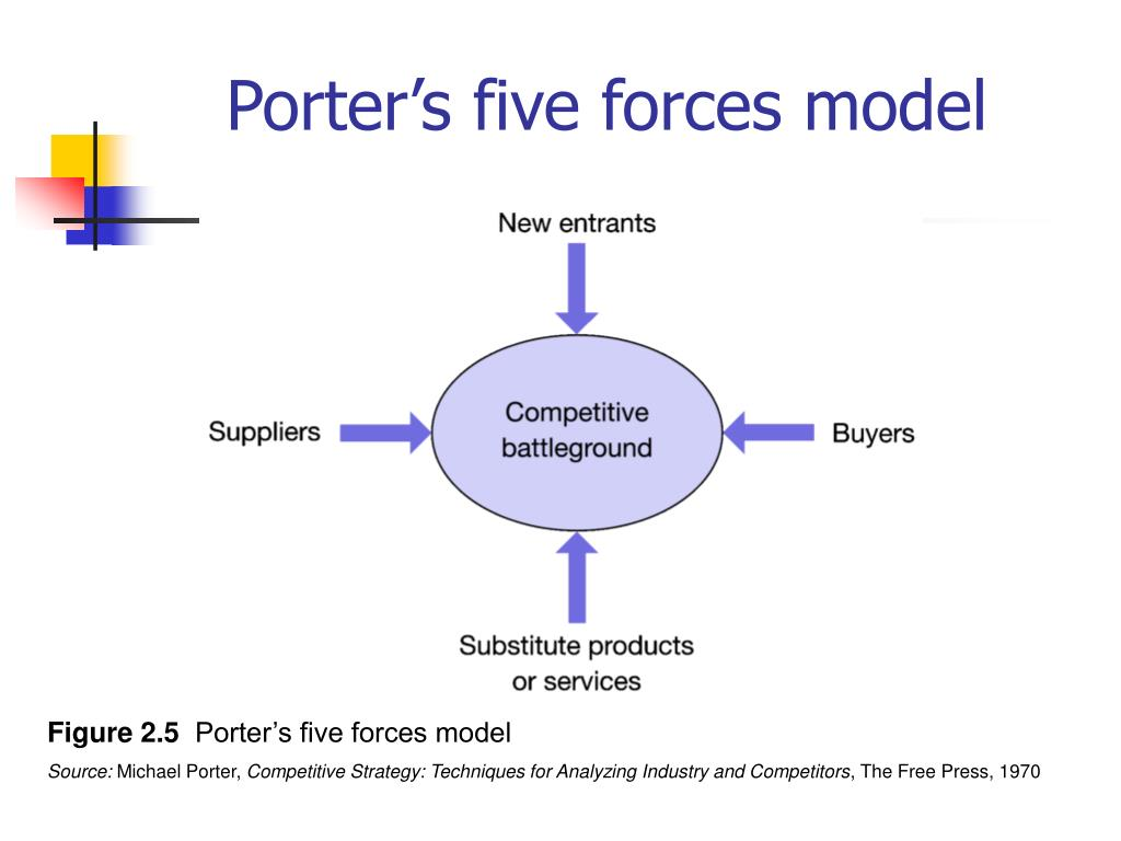 Le Meilleur Porters Five Forces Model On Mcb Bank Ce Mois Ci