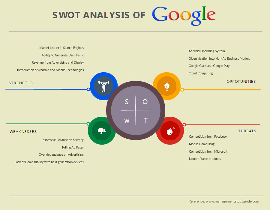 Le Meilleur Swot Analysis Software Tool To Draw Swot Analysis Online Ce Mois Ci