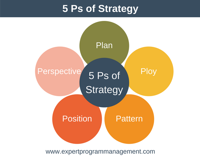Le Meilleur Mintzberg S 5 Ps Of Strategy Strategy Training From Epm Ce Mois Ci