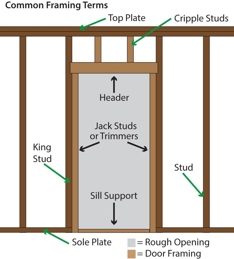 Le Meilleur How To Install A Pre Hung Entry Door Methods Entry Ce Mois Ci
