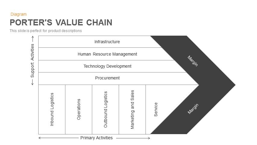 Le Meilleur Porter S Value Chain Template For Powerpoint Keynote Ce Mois Ci