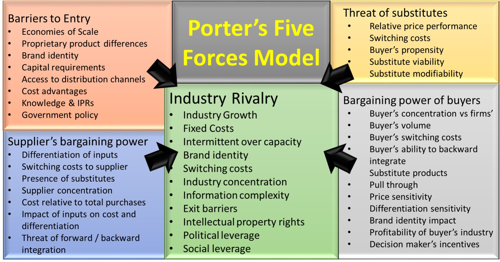 Le Meilleur Fastfood Industry Using Five Forces Of Michael Porter Ce Mois Ci