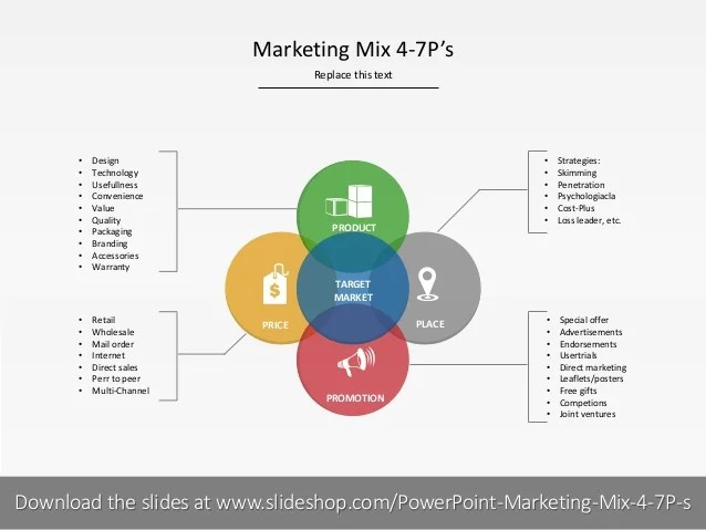Le Meilleur Marketing Mix 4 7Ps Ce Mois Ci