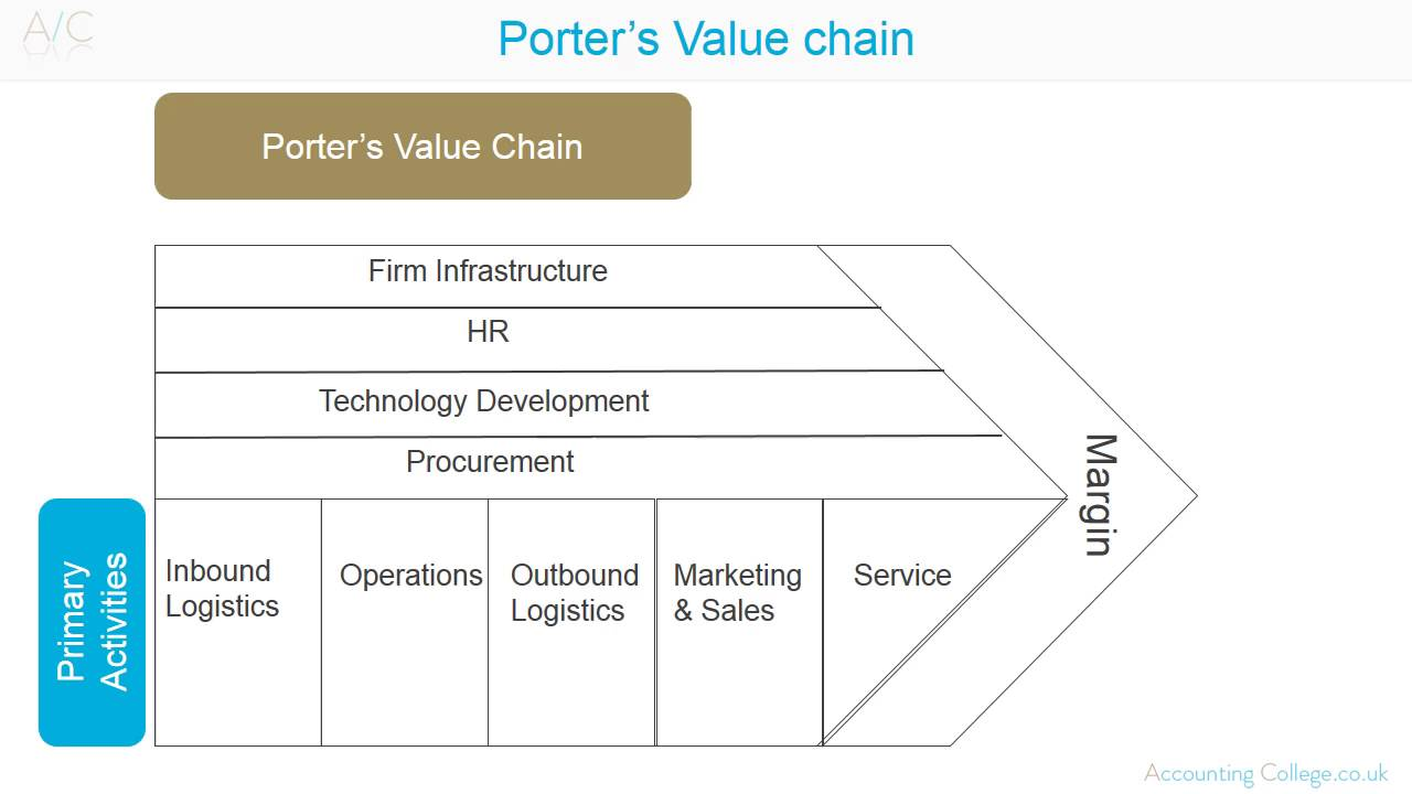 Le Meilleur Porter's Value Chain Youtube Ce Mois Ci