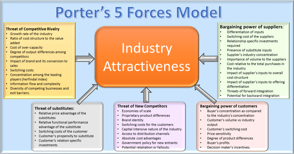 Le Meilleur Porter's 5 Forces Framework – Competitive Analysis Of An Ce Mois Ci