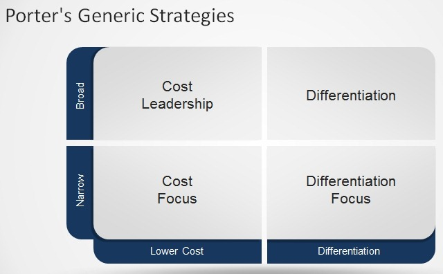 Le Meilleur Using Porter S Generic Strategies For Your Business Ce Mois Ci