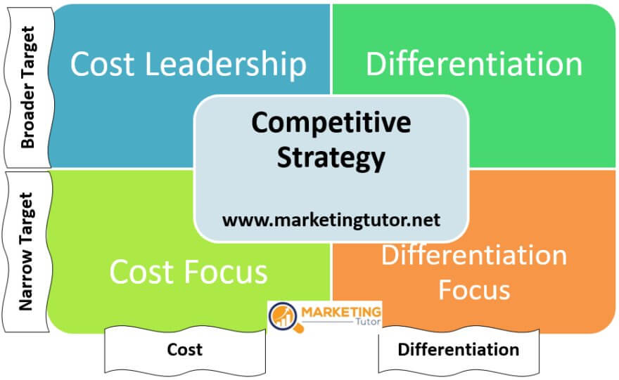 Le Meilleur What Is Competitive Strategy Porter's Competitive Ce Mois Ci