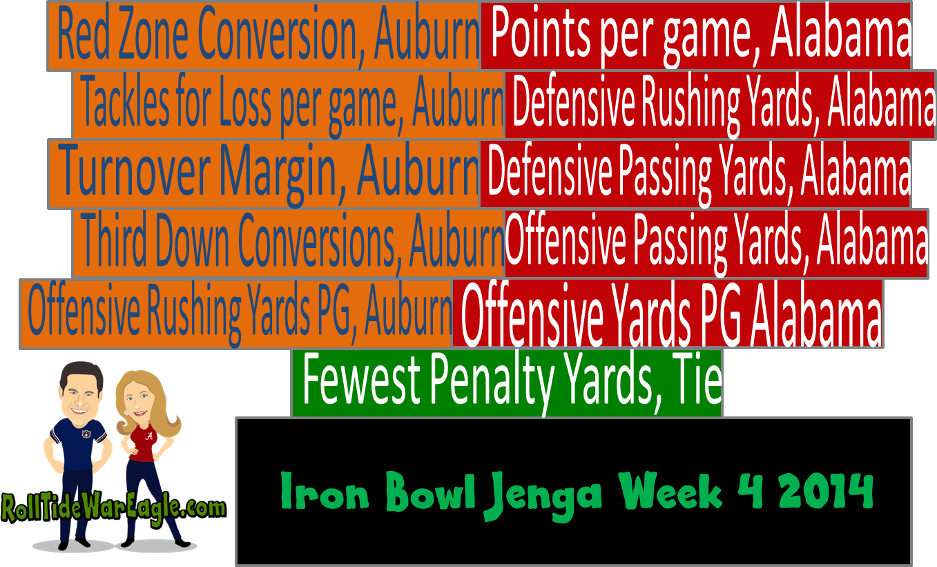 Alabama Auburn 2014 Game Mother of All Iron Bowls Part II