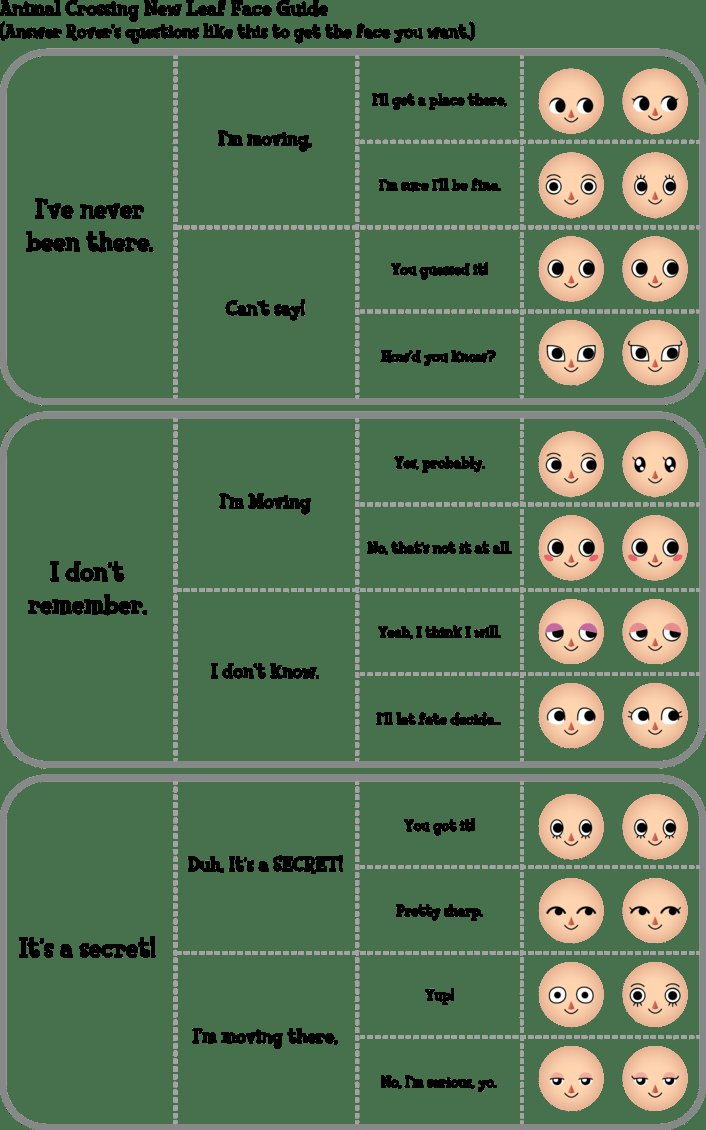 The Best Animal Crossing New Leaf Face Guide By Roamingpandas On Pictures