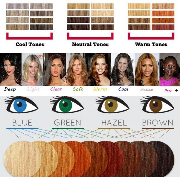 The Best How To Choose The Right Hair Color Alldaychic Pictures