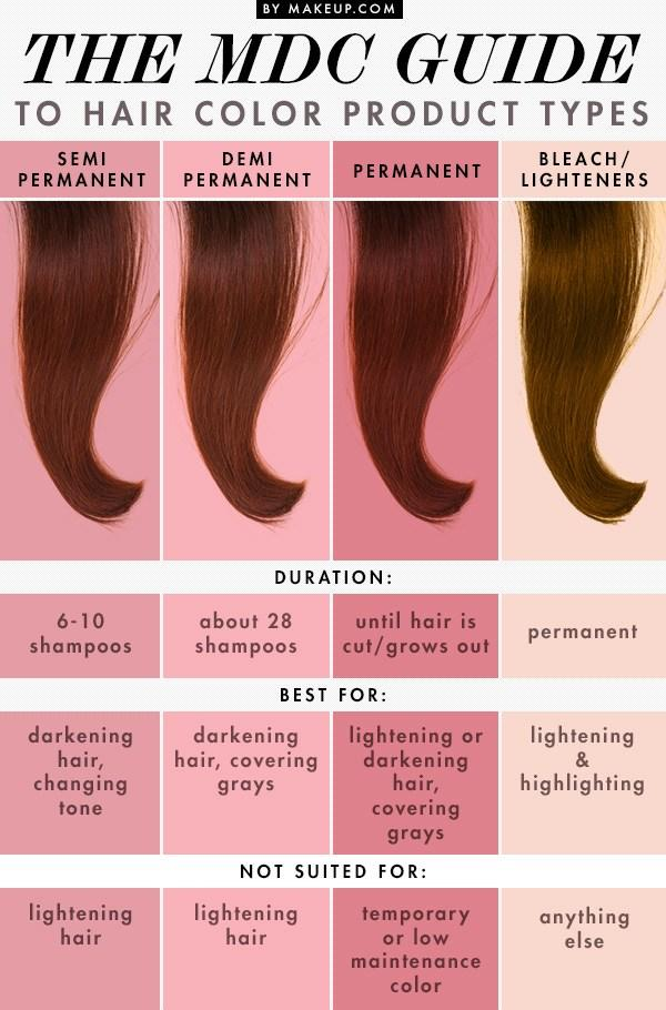 The Best The Mdc Guide To Hair Color Product Types Amanda S Pictures