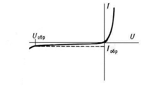 Voltamper diode caracteristice