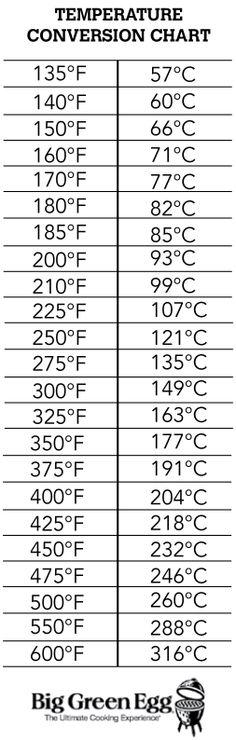 Temperature Conversion Chart To Cone