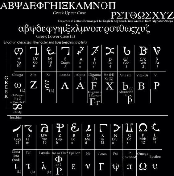 Angelic Script Enochian Alphabet