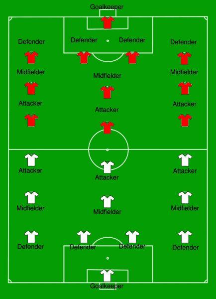 Basic Football Positions Diagram