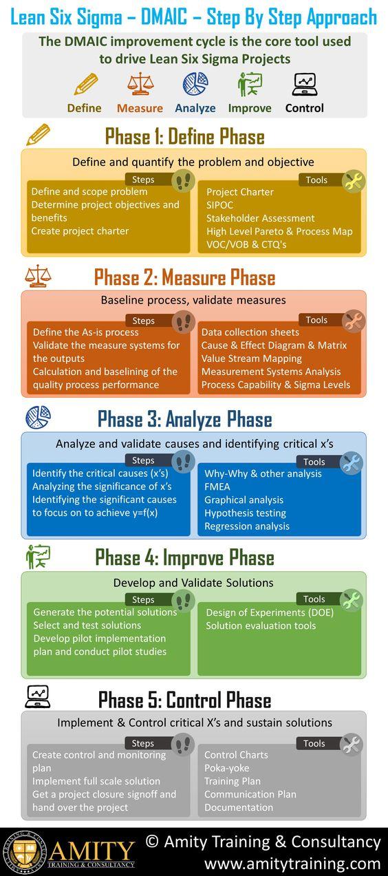 Tools Control Six P Sigma Chart