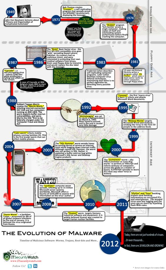 Computer Evolution Timeline Facebook