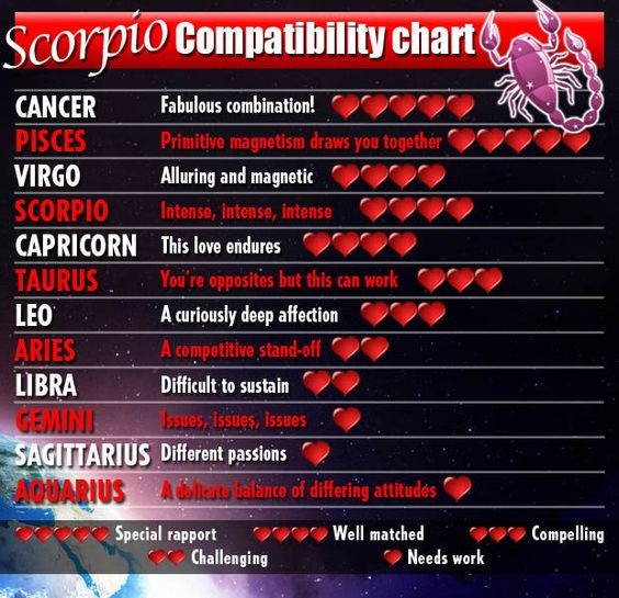 capricorn most compatible love sign