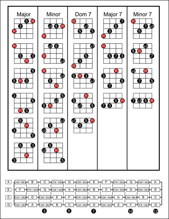 Plectrum Banjo Chord Chart