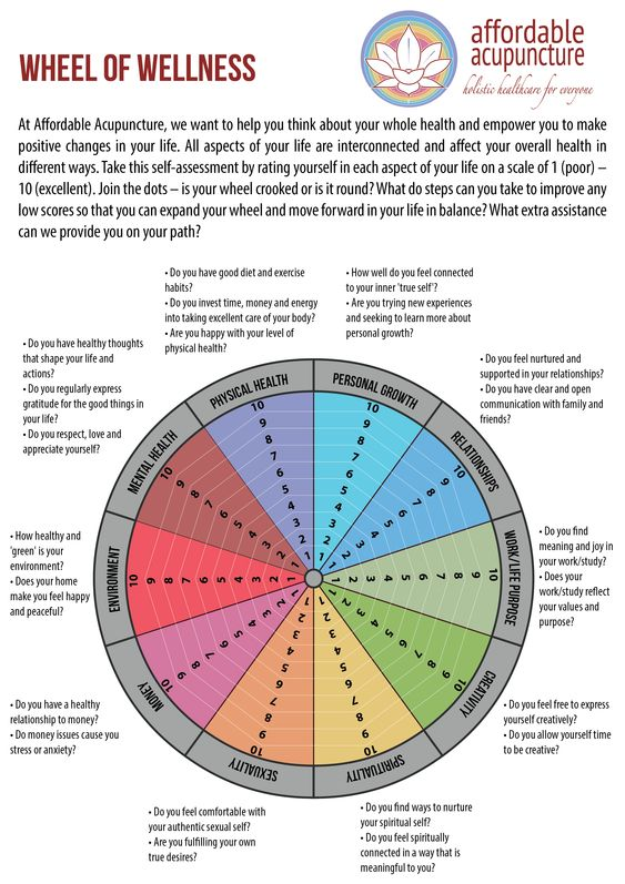 Printable Self Care Wheel