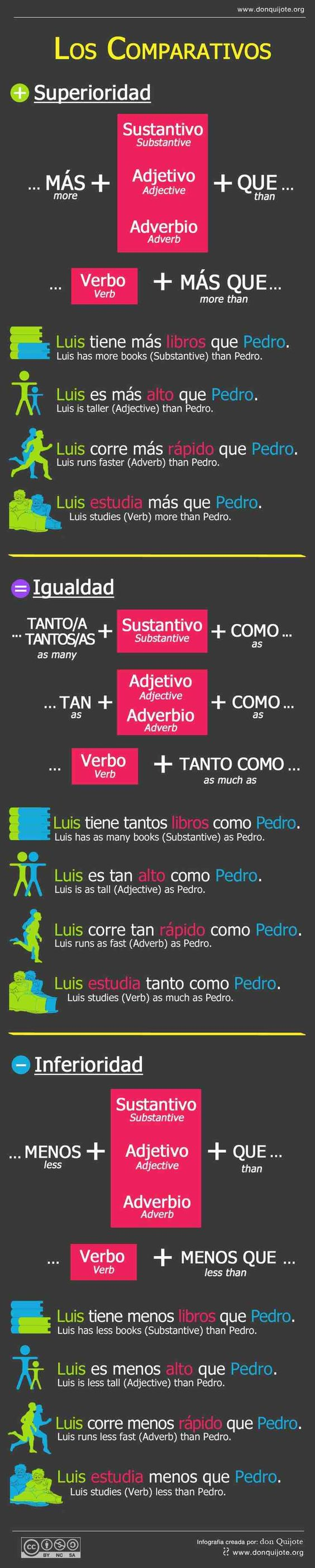 How Say Confused Spanish