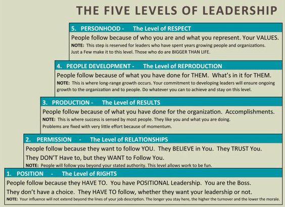 John Leadership Quotes 5 Levels Maxwell