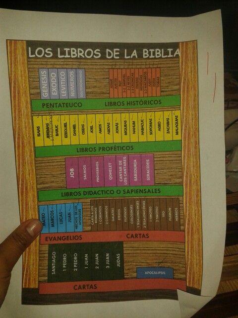 Manualidades Con Libros De La Biblia
