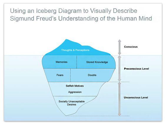 Images Freuds Iceberg