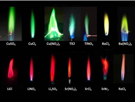 Fire Works Flame Test Color Chart