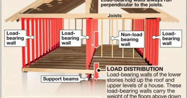 Here S How How To Identify A Load Bearing Wall