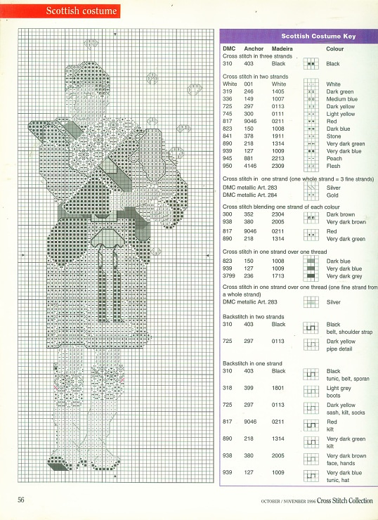 Sheet Ac Music Bagpipe Dc