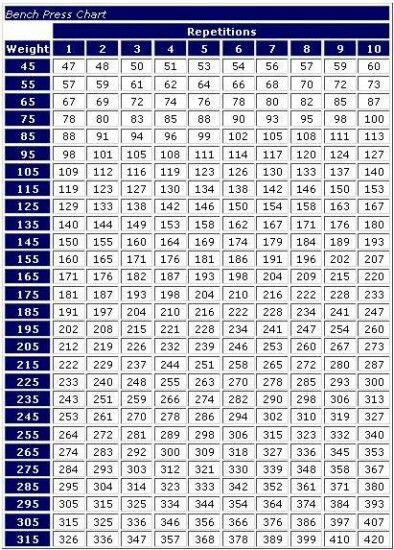 Chart Rep Weight Lifting Max
