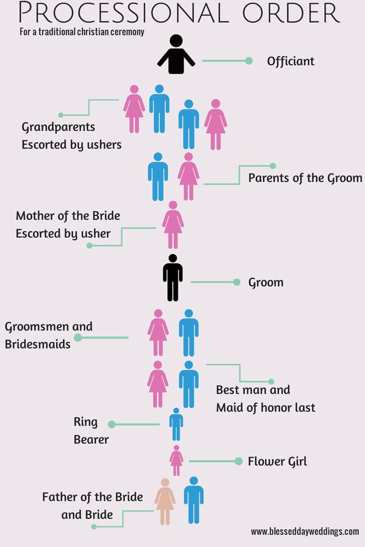 Order Christian Wedding Ceremony