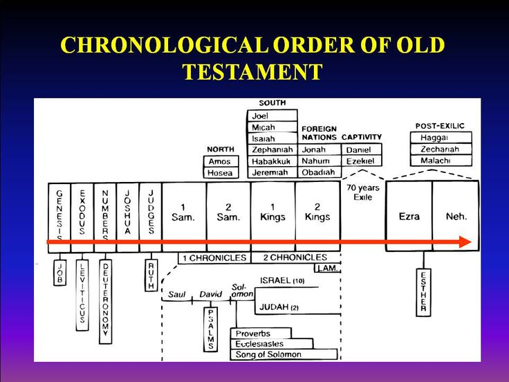 New Testament Books Order Written