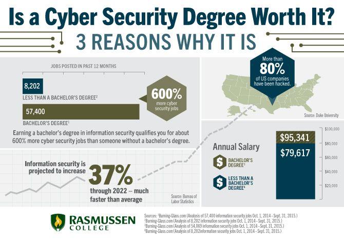 Cyber Security Careers Salaries