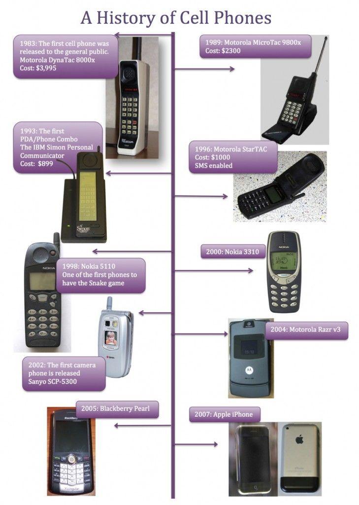 Telephone Evolution Timeline
