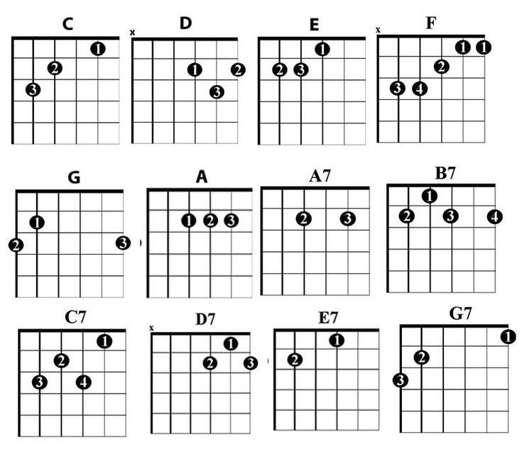 Progressions Main Chord Guitar Chart