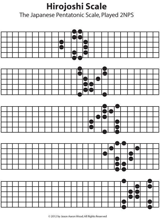 B Minor Guitar Chord Made Easy