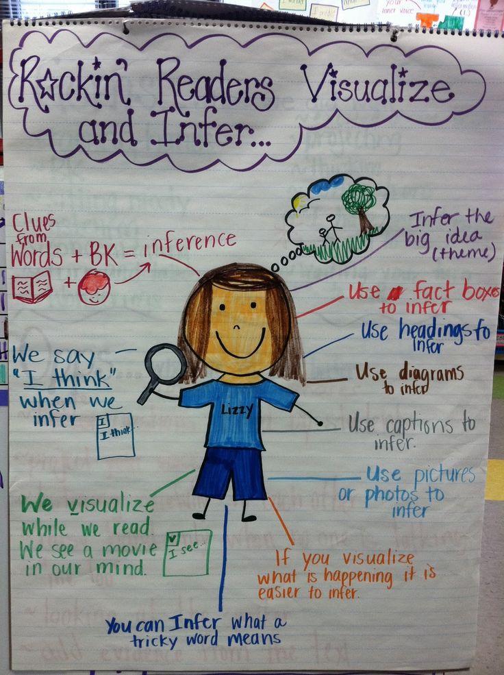 Readers Workshop Anchor Charts Kindergarten