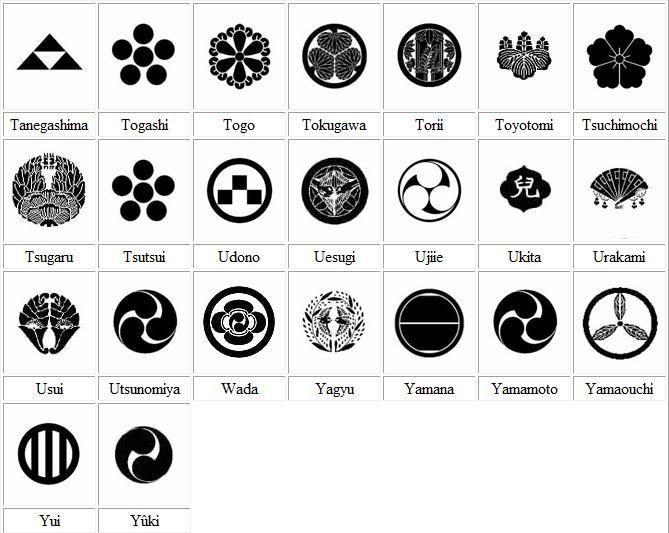 Coat Arms Helmet Meanings