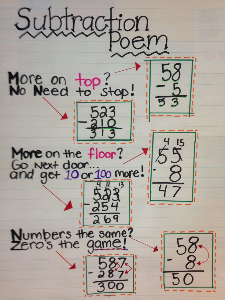 100 Multiplication Chart And S