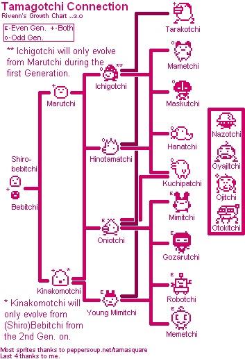 Tamagotchi Original Growth Chart