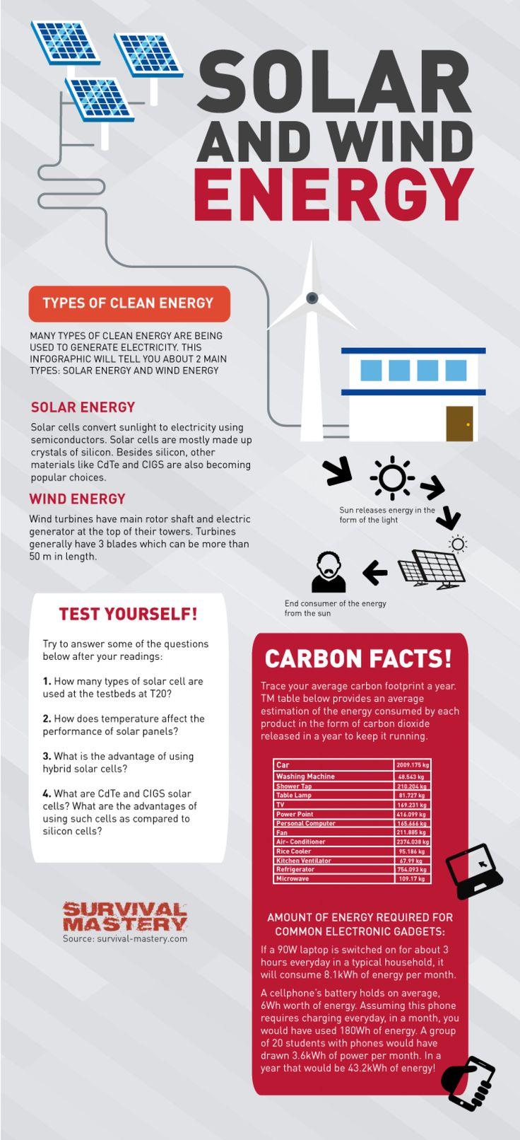 Solar And Wind Energy Statistics