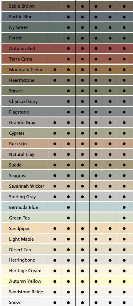 Shingle Oil Stain Chart
