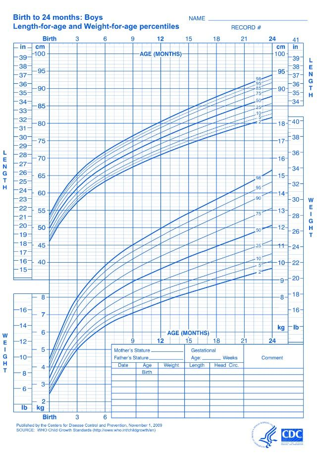 Cdc Growth Chart 2 20 Years Old