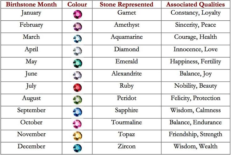 Gemstone Colors And Their Meaning