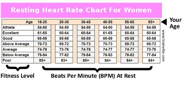 Average Resting Heart Rate Chart