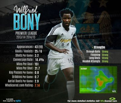 16 best images about MCFC infographics on Pinterest ...